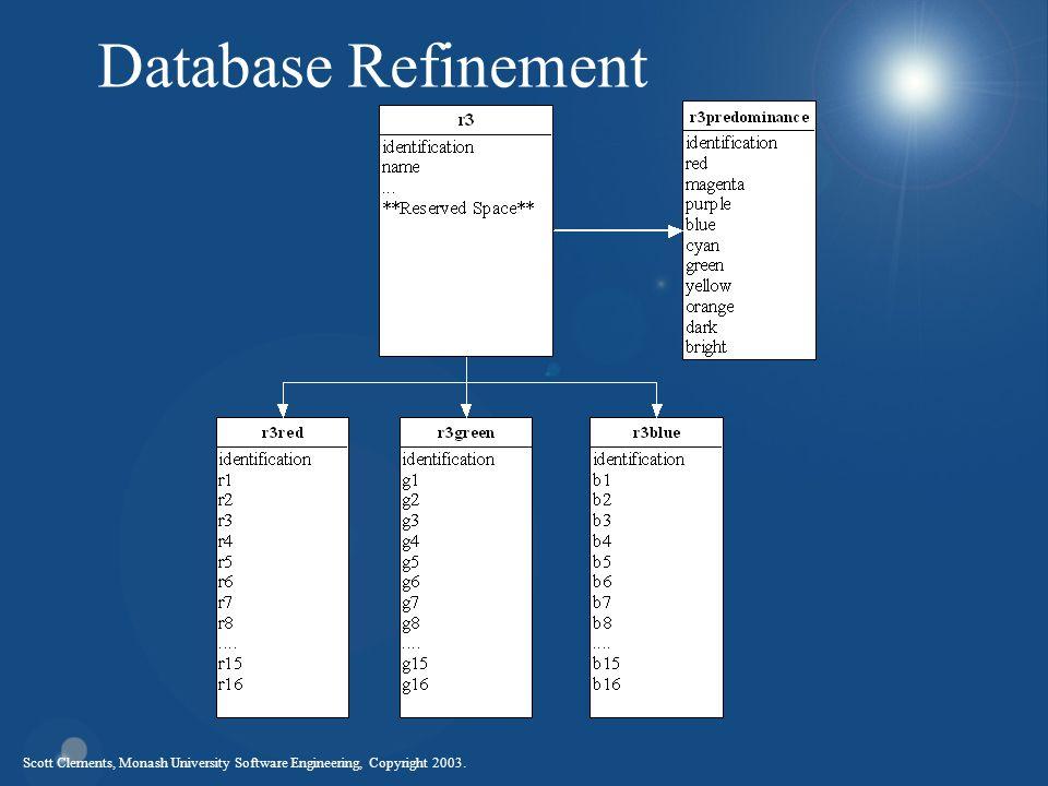 Scott Clements, Monash University Software Engineering, Copyright 2003. Database Refinement