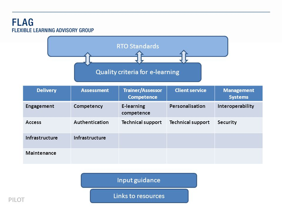 PILOT RTO Standards Quality criteria for e-learning Input guidance Links to resources DeliveryAssessmentTrainer/Assessor Competence Client serviceManagement EngagementCompetencyE-learning competence PersonalisationInteroperability AccessAuthenticationTechnical support Security Infrastructure Maintenance Delivery Where technology is used to assist delivery Engagement The e-learning experience is encouraged and enhanced through effective engagement Access Technology and, where needed, adaptive technology is available and accessible Infrastructure Web, mobile and desktop tools are functional Maintenance Online resources and materials are up to date