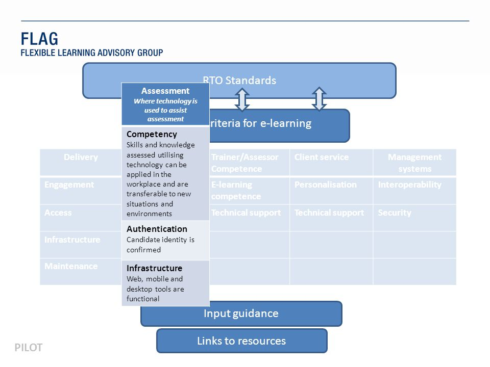 PILOT RTO Standards Quality criteria for e-learning Input guidance Links to resources DeliveryAssessmentTrainer/Assessor Competence Client serviceManagement systems EngagementCompetencyE-learning competence PersonalisationInteroperability AccessAuthenticationTechnical support Security Infrastructure Maintenance Assessment Where technology is used to assist assessment Competency Skills and knowledge assessed utilising technology can be applied in the workplace and are transferable to new situations and environments Authentication Candidate identity is confirmed Infrastructure Web, mobile and desktop tools are functional