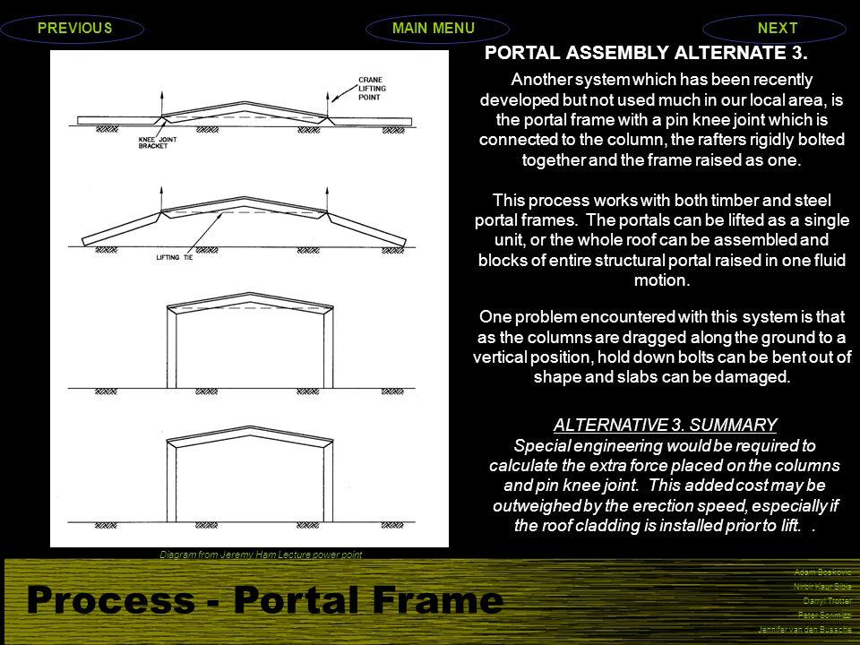 Process - Portal Frame Adam Boskovic Nirbir Kaur Sibia Darryl Trotter Peter Scrimizzi Jennifer van den Bussche PORTAL ASSEMBLY ALTERNATE 3. Another sy