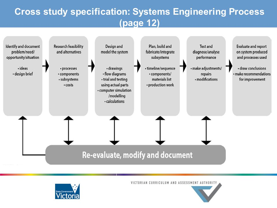 Cross study specification: Systems Engineering Process (page 12)