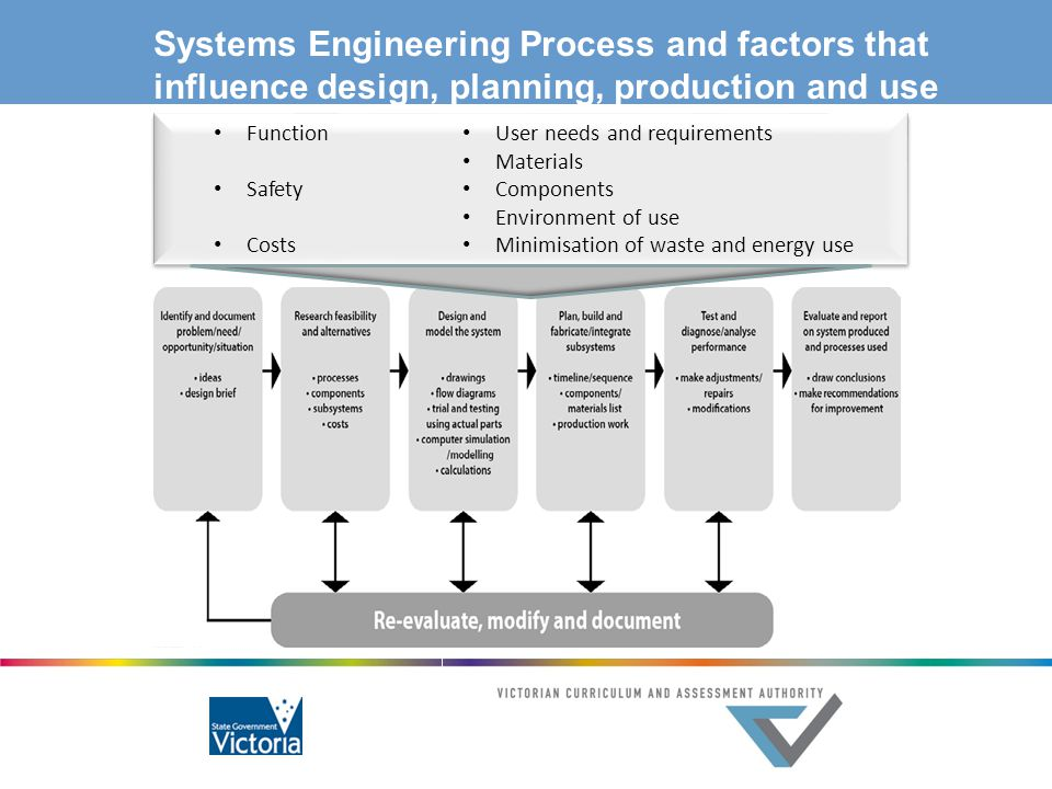 Systems Engineering Process and factors that influence design, planning, production and use Function Safety Costs User needs and requirements Material