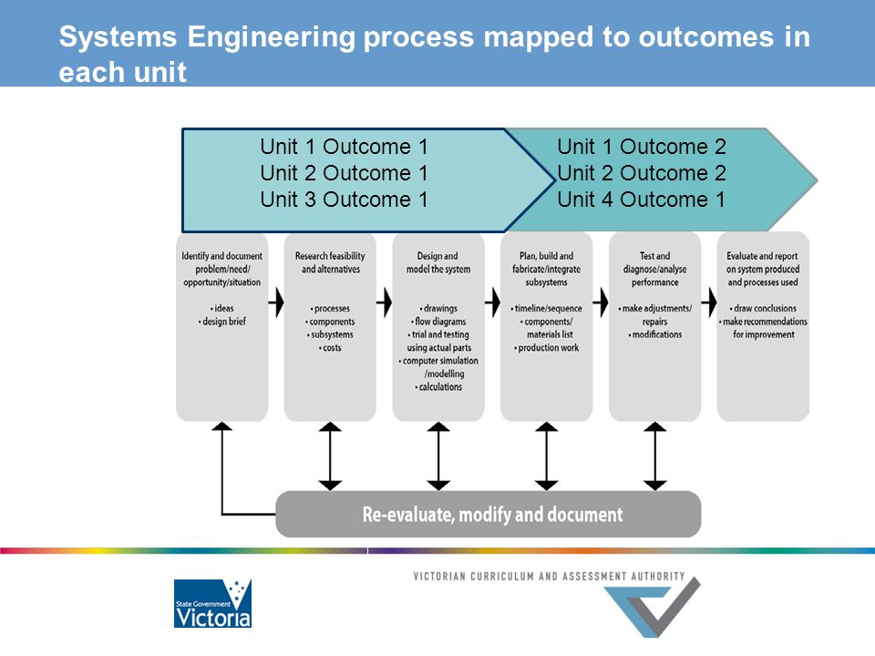 Systems Engineering process mapped to outcomes in each unit Unit 1 Outcome 1 Unit 2 Outcome 1 Unit 3 Outcome 1 Unit 1 Outcome 2 Unit 2 Outcome 2 Unit