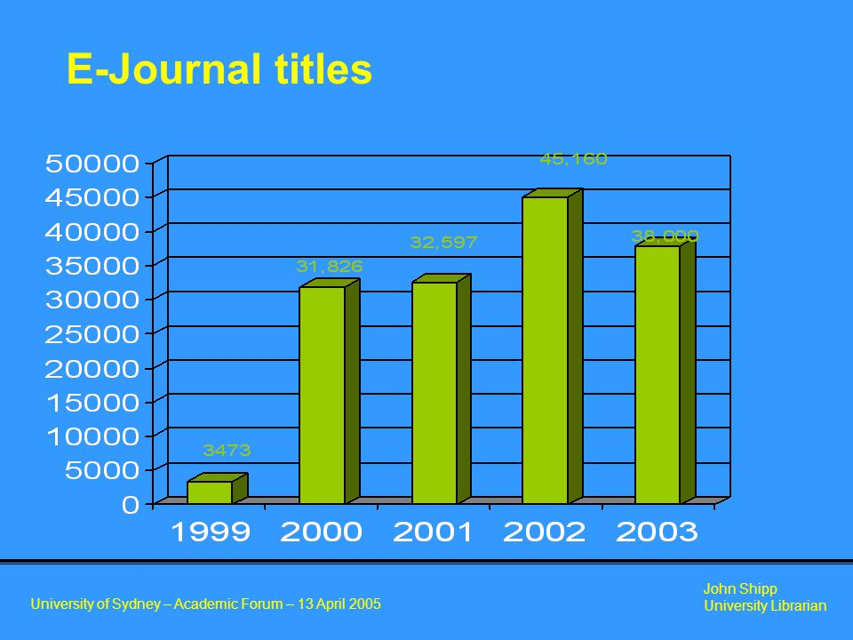 University of Sydney – Academic Forum – 13 April 2005 John Shipp University Librarian E-Journal titles