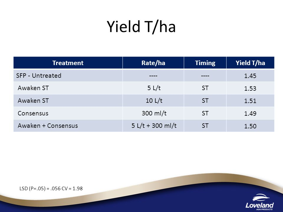 Yield T/ha TreatmentRate/haTimingYield T/ha SFP - Untreated---- 1.45 Awaken ST 5 L/tST 1.53 Awaken ST 10 L/tST 1.51 Consensus 300 ml/tST 1.49 Awaken + Consensus 5 L/t + 300 ml/tST 1.50 LSD (P=.05) =.056 CV = 1.98
