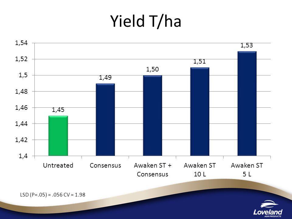 Yield T/ha LSD (P=.05) =.056 CV = 1.98