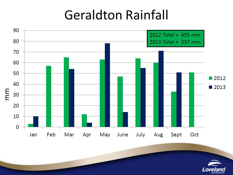 mm 2012 Total = 455 mm 2013 Total = 337 mm Geraldton Rainfall