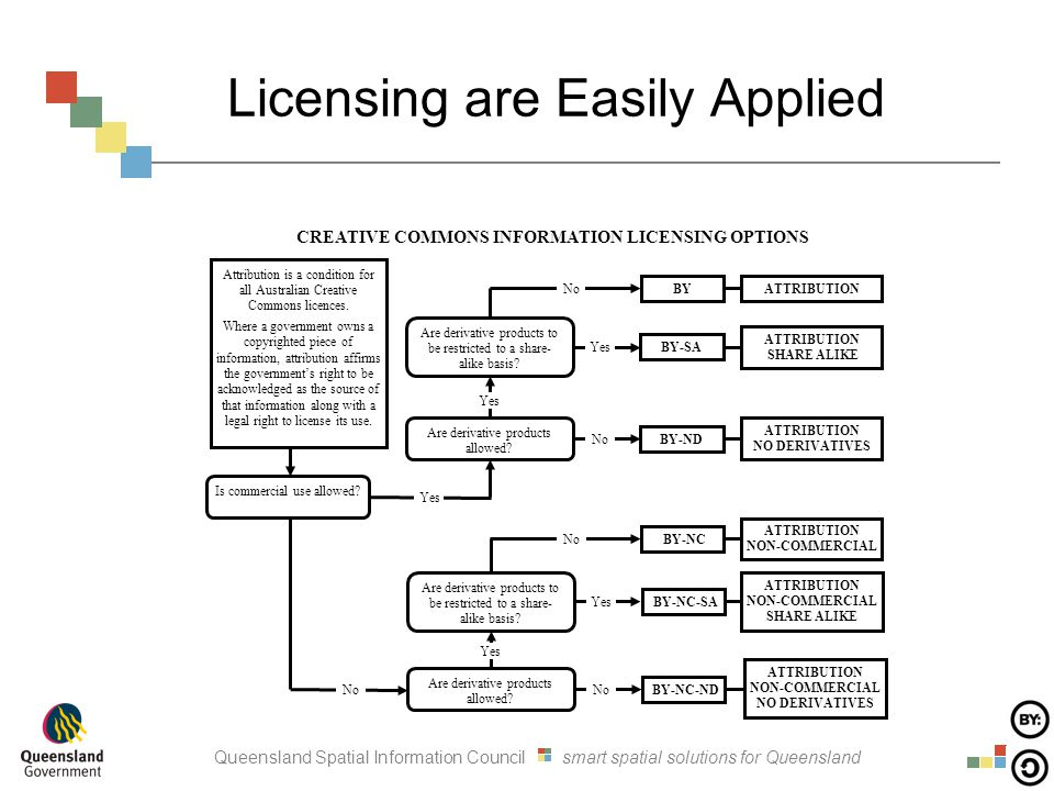 Queensland Spatial Information Council smart spatial solutions for Queensland Licensing are Easily Applied Is commercial use allowed? Attribution is a