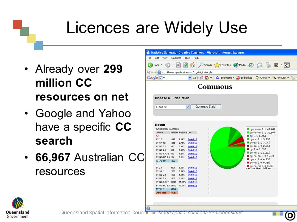 Queensland Spatial Information Council smart spatial solutions for Queensland Licences are Widely Use Already over 299 million CC resources on net Google and Yahoo have a specific CC search 66,967 Australian CC resources