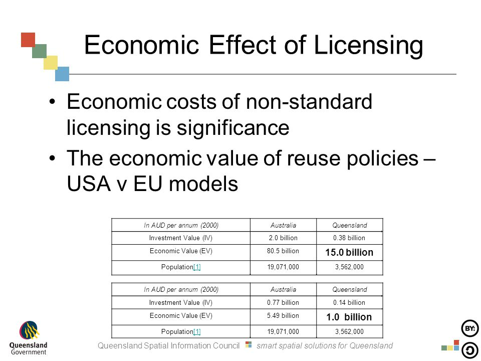 Queensland Spatial Information Council smart spatial solutions for Queensland Economic Effect of Licensing Economic costs of non-standard licensing is significance The economic value of reuse policies – USA v EU models In AUD per annum (2000)AustraliaQueensland Investment Value (IV)2.0 billion0.38 billion Economic Value (EV)80.5 billion 15.0 billion Population[1][1]19,071,0003,562,000 In AUD per annum (2000)AustraliaQueensland Investment Value (IV)0.77 billion0.14 billion Economic Value (EV)5.49 billion 1.0 billion Population[1][1]19,071,0003,562,000