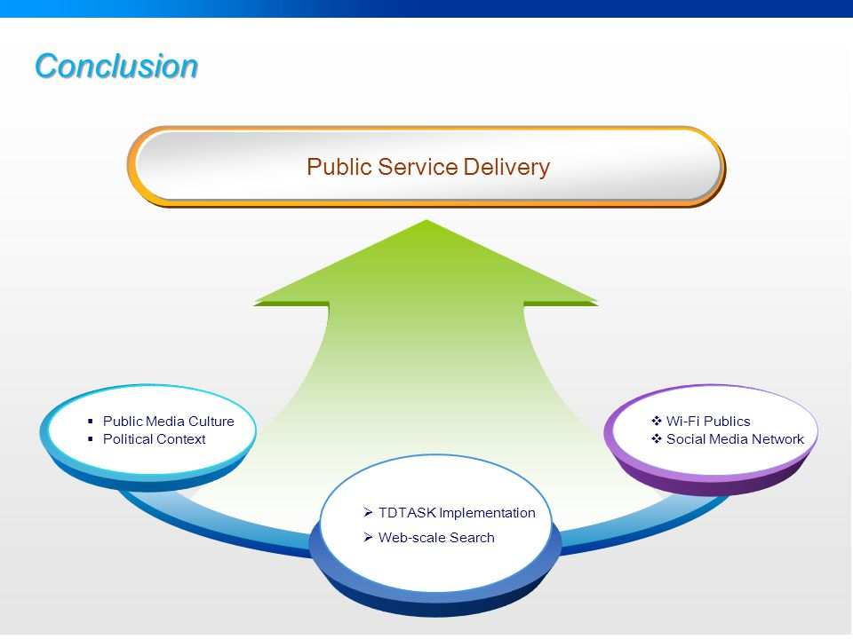 Conclusion Public Service Delivery  TDTASK Implementation  Web-scale Search  Wi-Fi Publics  Social Media Network  Public Media Culture  Political Context