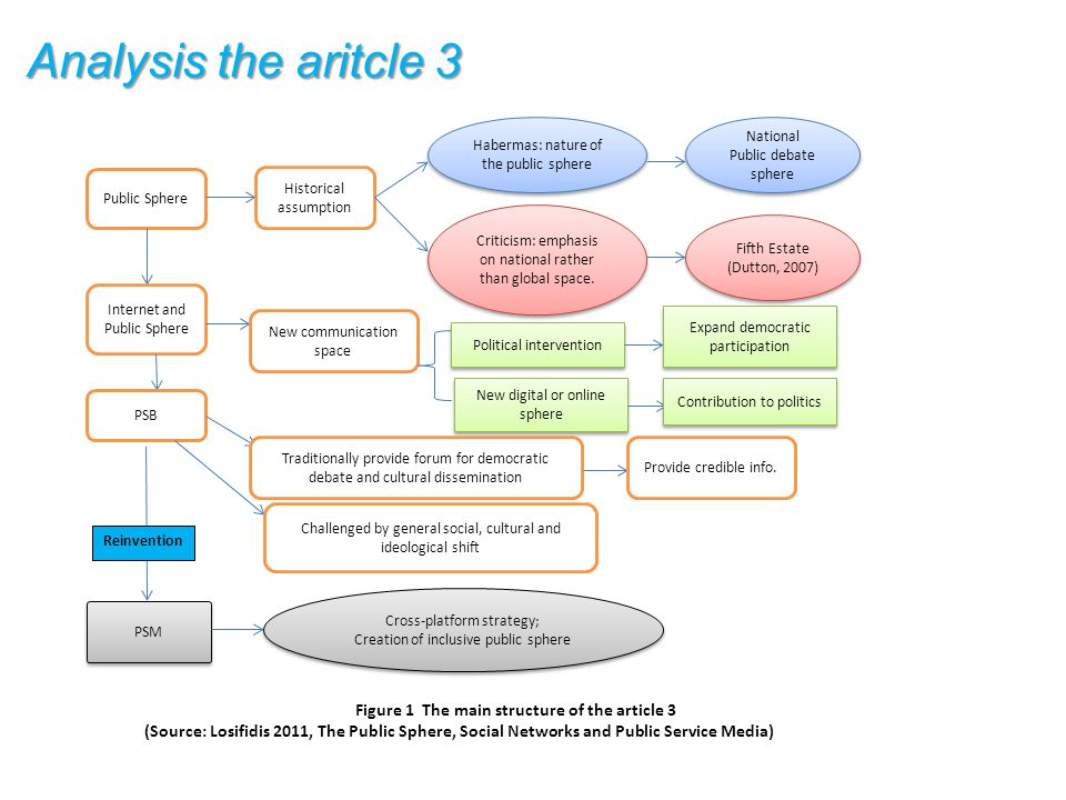 Analysis the aritcle 3 Figure 1 The main structure of the article 3 (Source: Losifidis 2011, The Public Sphere, Social Networks and Public Service Media) Public Sphere Historical assumption Habermas: nature of the public sphere National Public debate sphere National Public debate sphere Criticism: emphasis on national rather than global space.