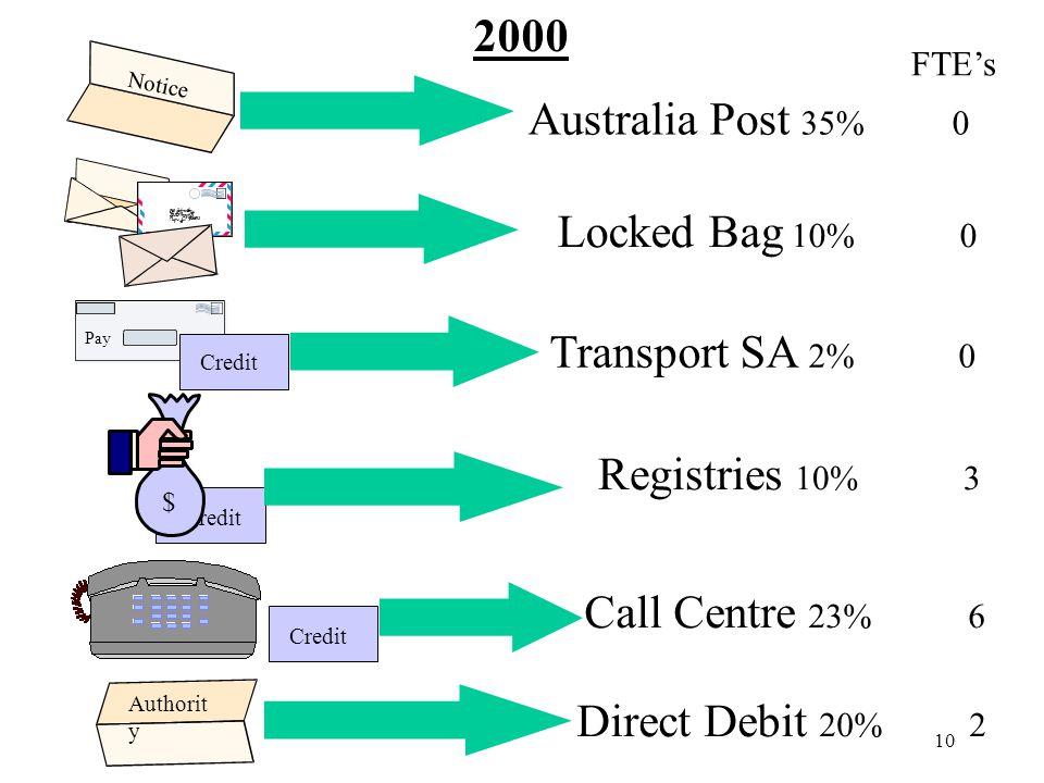 10 Notice Authorit y Pay Australia Post 35% 0 Locked Bag 10% 0 Transport SA 2% 0 Registries 10% 3 Call Centre 23% 6 Direct Debit 20% 2 Credit $ 2000 FTE's