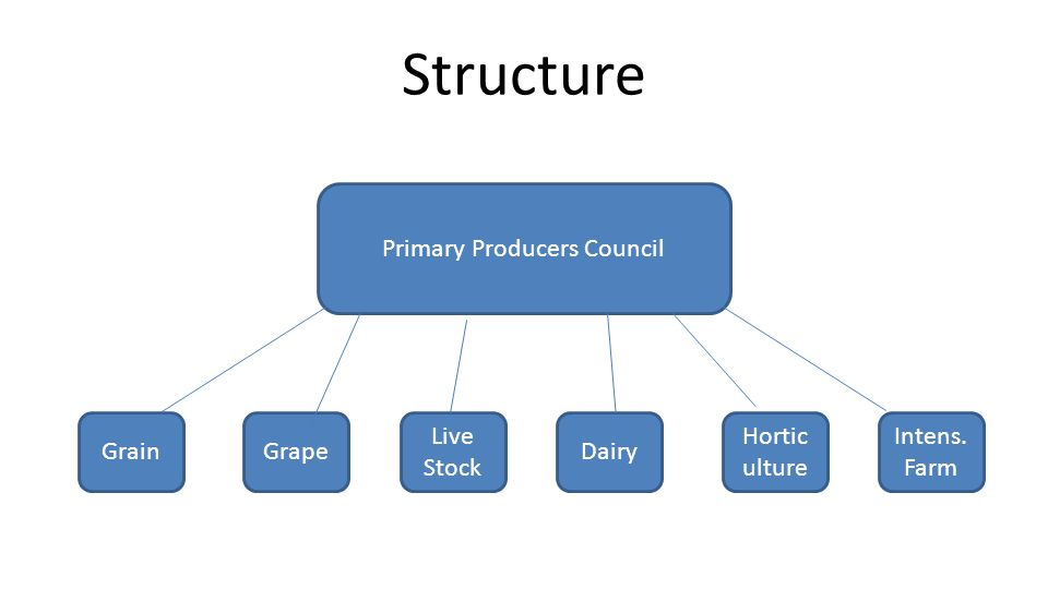 Structure GrainGrape Live Stock Dairy Hortic ulture Intens. Farm Primary Producers Council