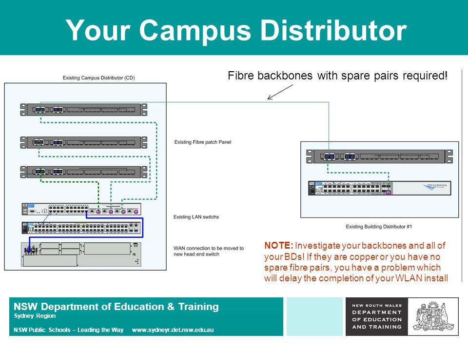 NSW Department of Education & Training Sydney Region NSW Public Schools – Leading the Way www.sydneyr.det.nsw.edu.au Your Campus Distributor Fibre backbones with spare pairs required.