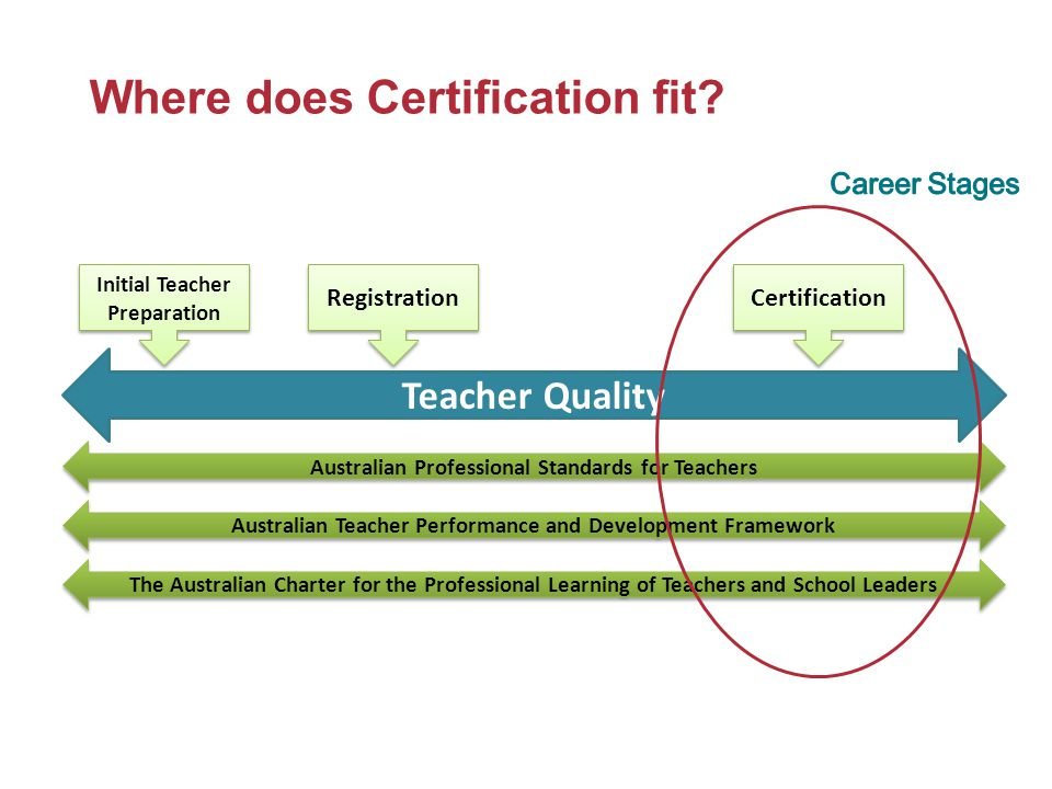 Where does Certification fit? Teacher Quality Initial Teacher Preparation Registration Certification Australian Professional Standards for Teachers Au