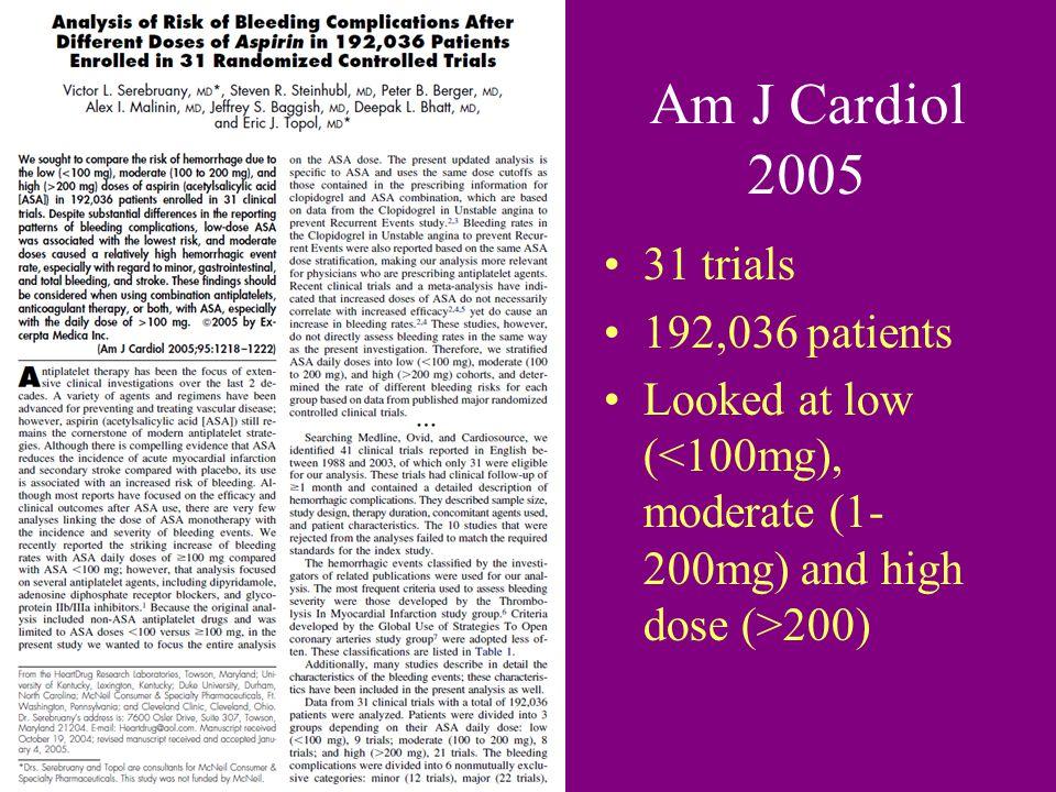 Am J Cardiol 2005 31 trials 192,036 patients Looked at low ( 200)