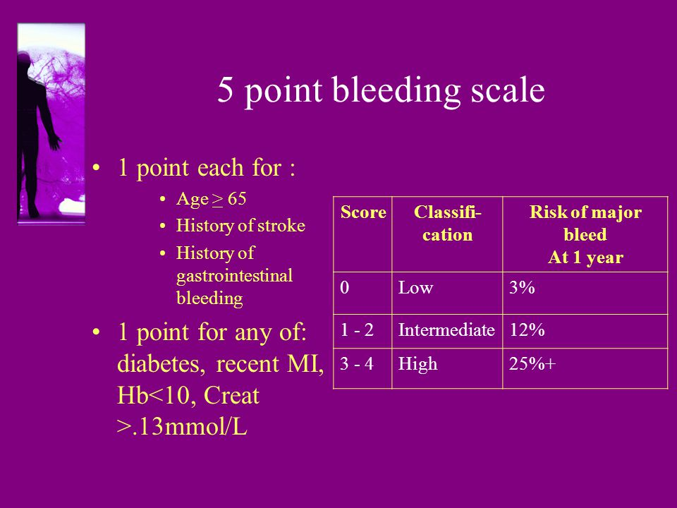 5 point bleeding scale 1 point each for : Age > 65 History of stroke History of gastrointestinal bleeding 1 point for any of: diabetes, recent MI, Hb.13mmol/L Score Classifi- cation Risk of major bleed At 1 year 0Low3% 1 - 2Intermediate12% 3 - 4High25%+