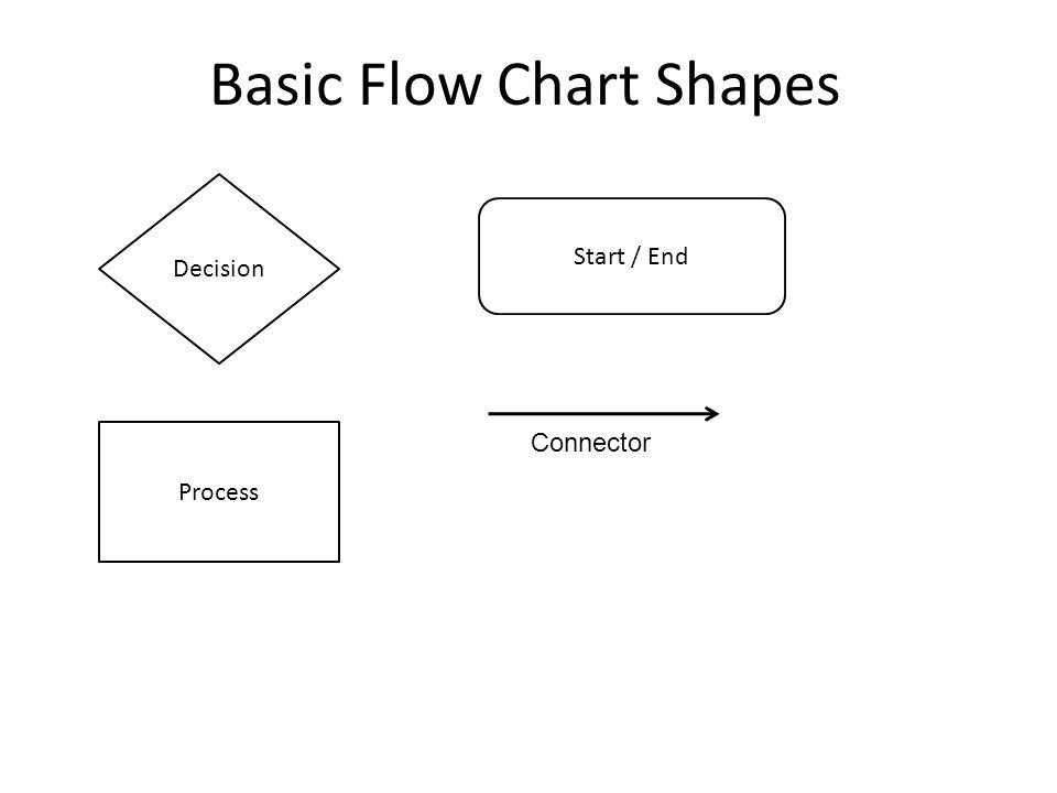 Basic Flow Chart Shapes Decision Process Start / End Connector