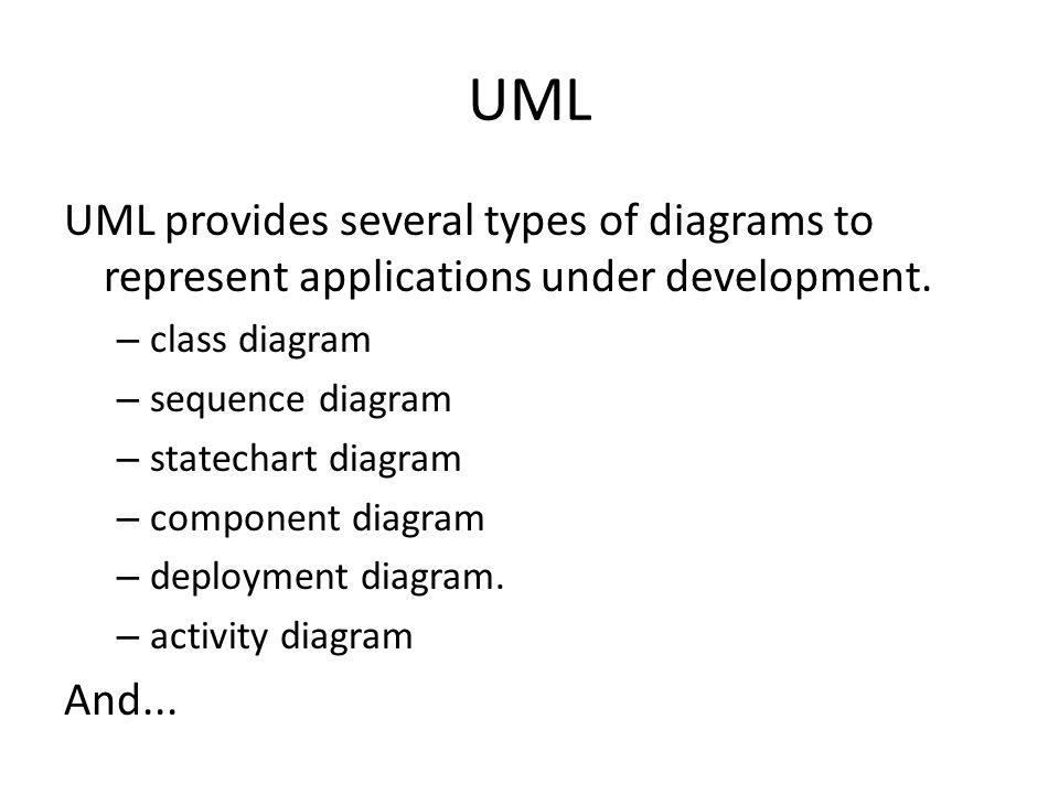 UML UML provides several types of diagrams to represent applications under development. – class diagram – sequence diagram – statechart diagram – comp