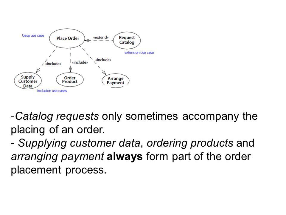 -Catalog requests only sometimes accompany the placing of an order. - Supplying customer data, ordering products and arranging payment always form par