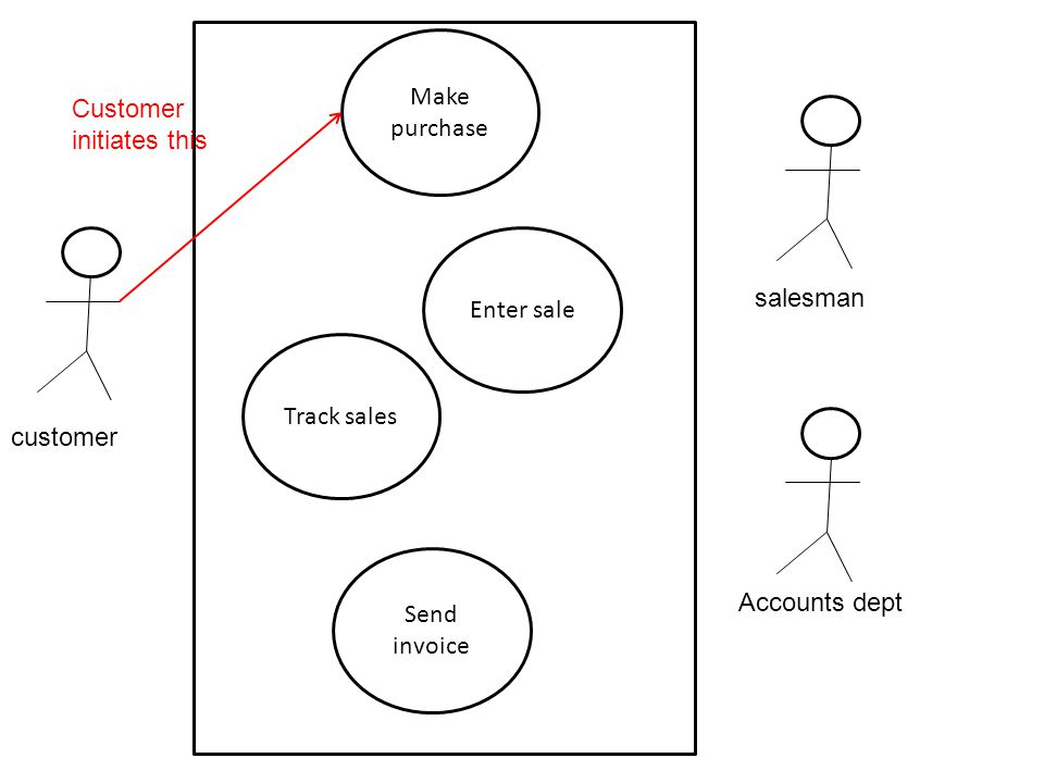 customer salesman Accounts dept Make purchase Enter sale Track sales Send invoice Customer initiates this