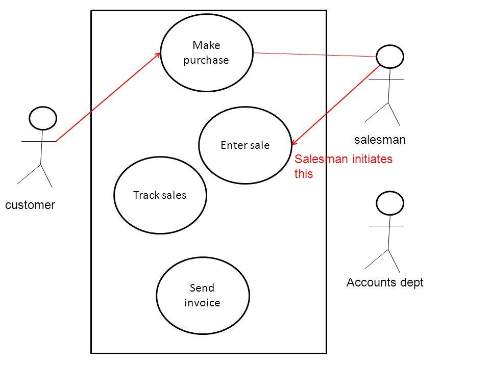 customer salesman Accounts dept Make purchase Enter sale Track sales Send invoice Salesman initiates this