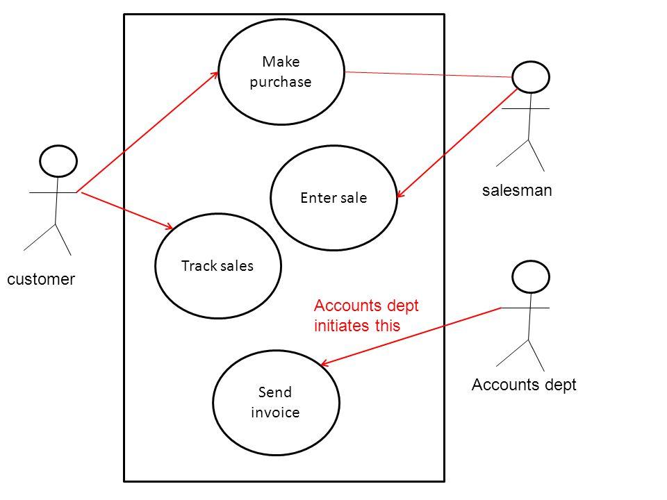 customer salesman Accounts dept Make purchase Enter sale Track sales Send invoice Accounts dept initiates this