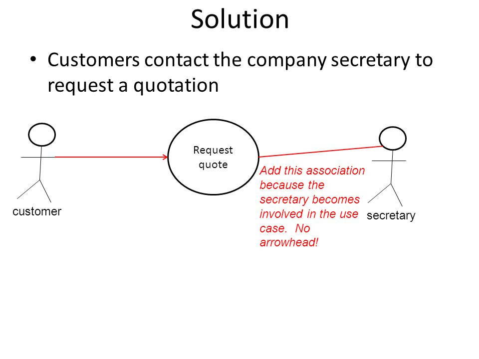 Solution Customers contact the company secretary to request a quotation customer secretary Request quote Add this association because the secretary be