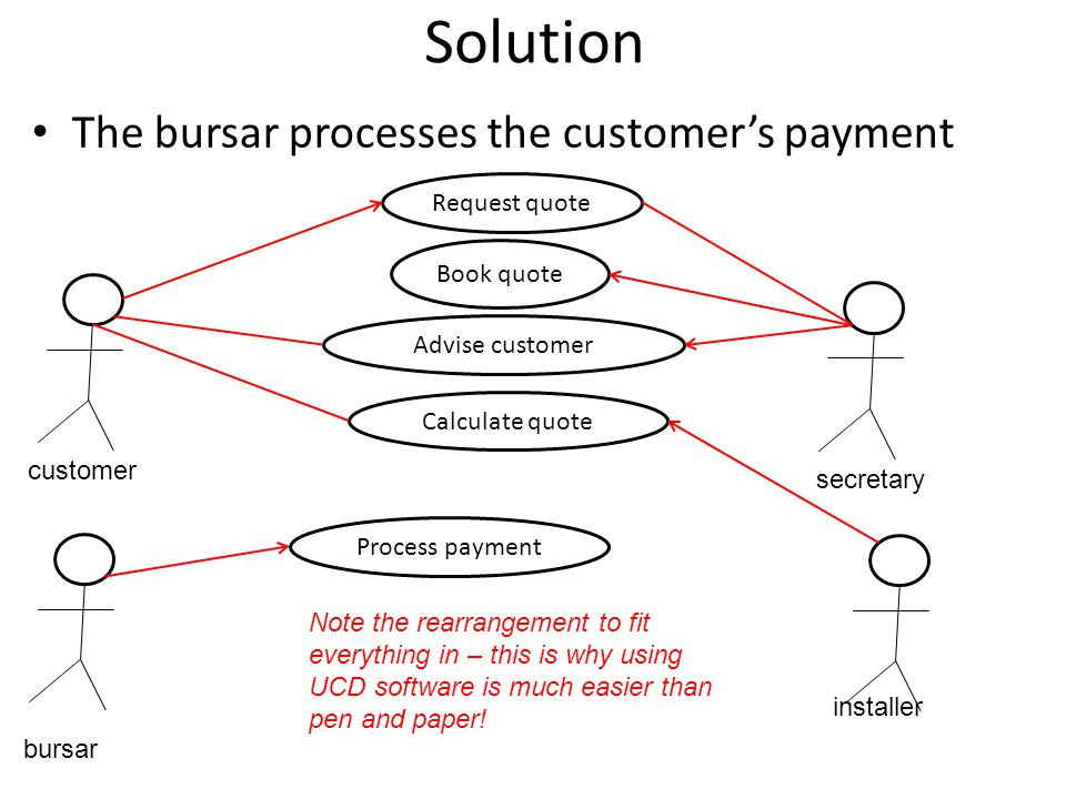 Solution The bursar processes the customer's payment customer secretary Request quote Book quote Advise customer Note the rearrangement to fit everything in – this is why using UCD software is much easier than pen and paper.