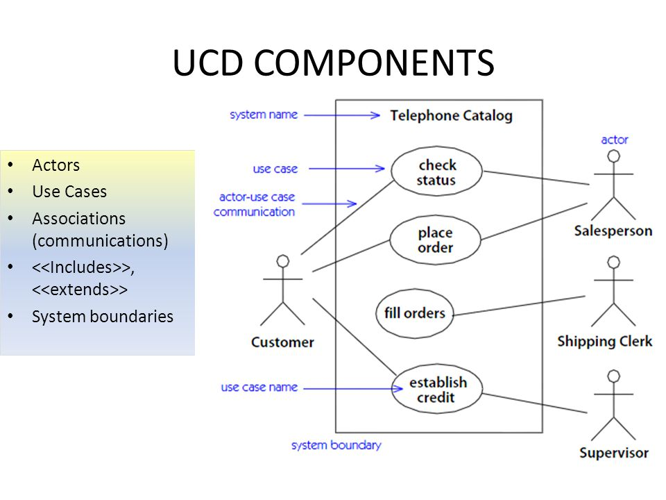 UCD COMPONENTS Actors Use Cases Associations (communications) >, > System boundaries