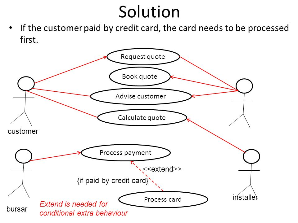 Solution If the customer paid by credit card, the card needs to be processed first. customer > Request quote Book quote Advise customer Extend is need