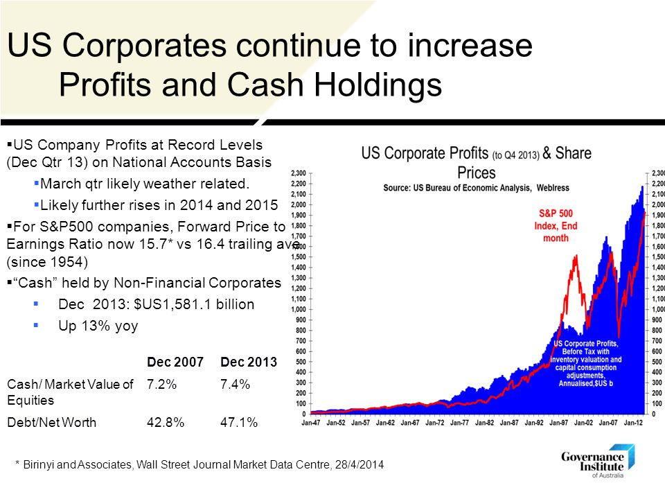 * Birinyi and Associates, Wall Street Journal Market Data Centre, 28/4/2014 US Corporates continue to increase Profits and Cash Holdings  US Company Profits at Record Levels (Dec Qtr 13) on National Accounts Basis  March qtr likely weather related.