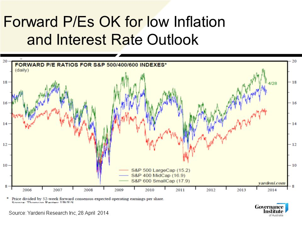 Forward P/Es OK for low Inflation and Interest Rate Outlook Source: Yardeni Research Inc, 28 April 2014