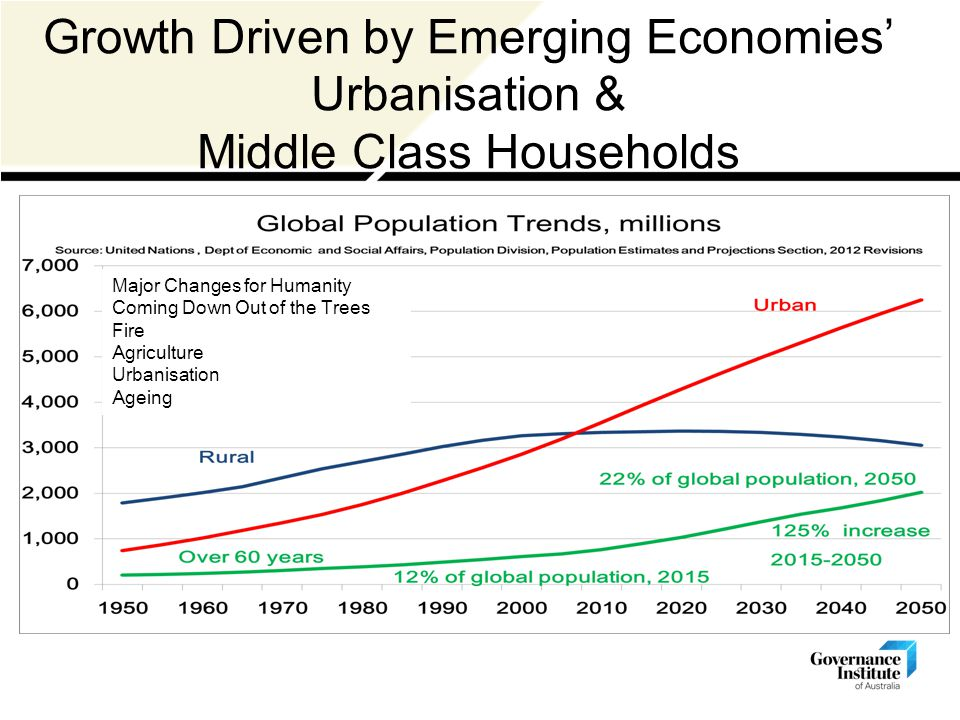 Growth Driven by Emerging Economies' Urbanisation & Middle Class Households Major Changes for Humanity Coming Down Out of the Trees Fire Agriculture Urbanisation Ageing