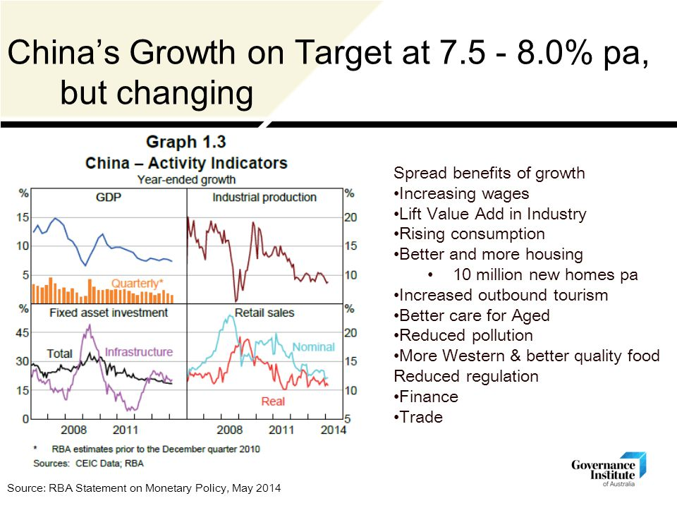 China's Growth on Target at 7.5 - 8.0% pa, but changing Source: RBA Statement on Monetary Policy, May 2014 Spread benefits of growth Increasing wages Lift Value Add in Industry Rising consumption Better and more housing 10 million new homes pa Increased outbound tourism Better care for Aged Reduced pollution More Western & better quality food Reduced regulation Finance Trade