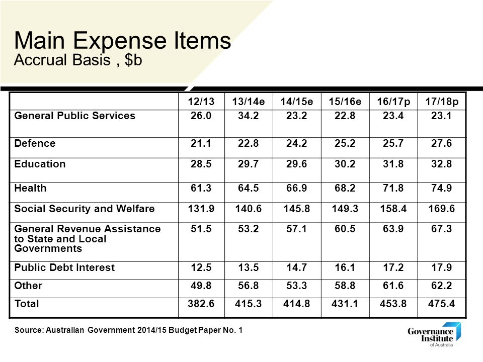 Main Expense Items Accrual Basis, $b 12/1313/14e14/15e15/16e16/17p17/18p General Public Services Defence Education Health Social Security and Welfare General Revenue Assistance to State and Local Governments Public Debt Interest Other Total Source: 2010/11 Federal Budget Paper No 1 Source: Australian Government 2014/15 Budget Paper No.