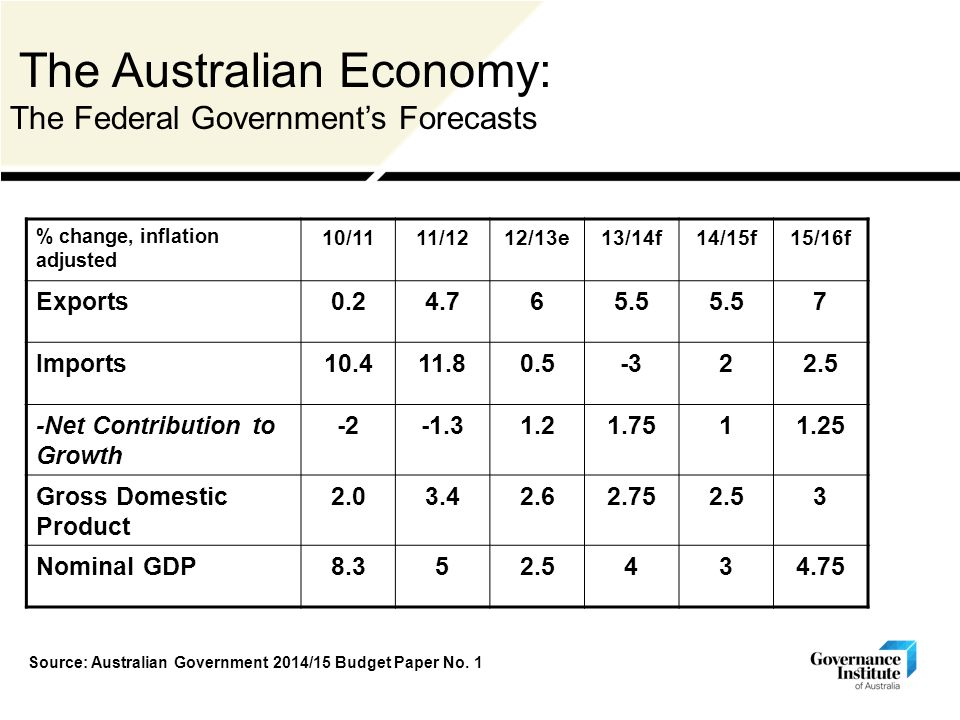 The Australian Economy: The Federal Government's Forecasts % change, inflation adjusted 10/1111/1212/13e13/14f14/15f15/16f Exports Imports Net Contribution to Growth Gross Domestic Product Nominal GDP Source: Australian Government 2014/15 Budget Paper No.