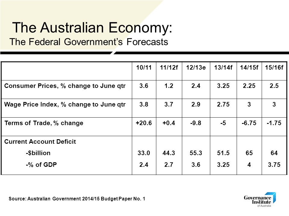 The Australian Economy: The Federal Government's Forecasts 10/1111/12f12/13e13/14f14/15f15/16f Consumer Prices, % change to June qtr Wage Price Index, % change to June qtr Terms of Trade, % change Current Account Deficit -$billion -% of GDP Source: Australian Government 2014/15 Budget Paper No.