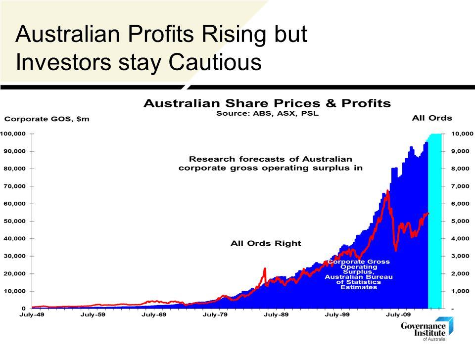 Australian Share Prices & Profits Australian Profits Rising but Investors stay Cautious