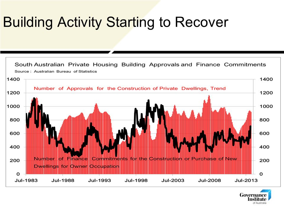 Building Activity Starting to Recover
