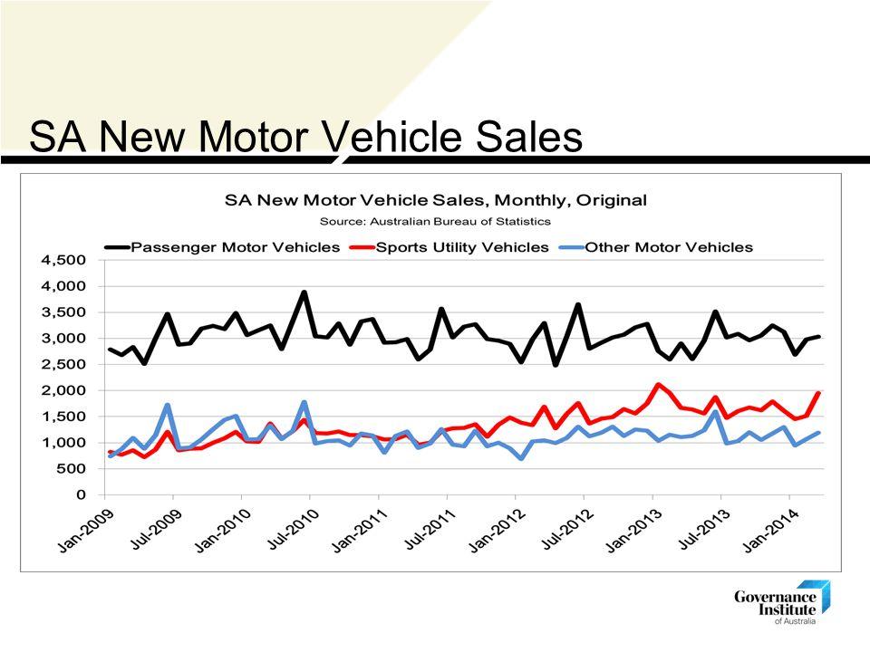 SA New Motor Vehicle Sales