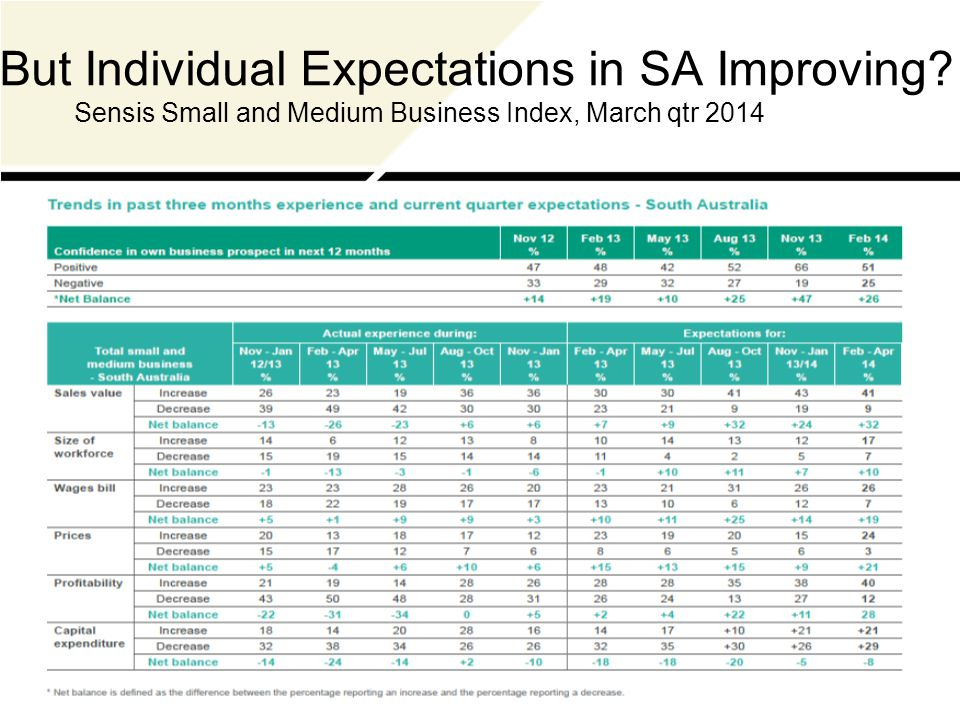 But Individual Expectations in SA Improving Sensis Small and Medium Business Index, March qtr 2014