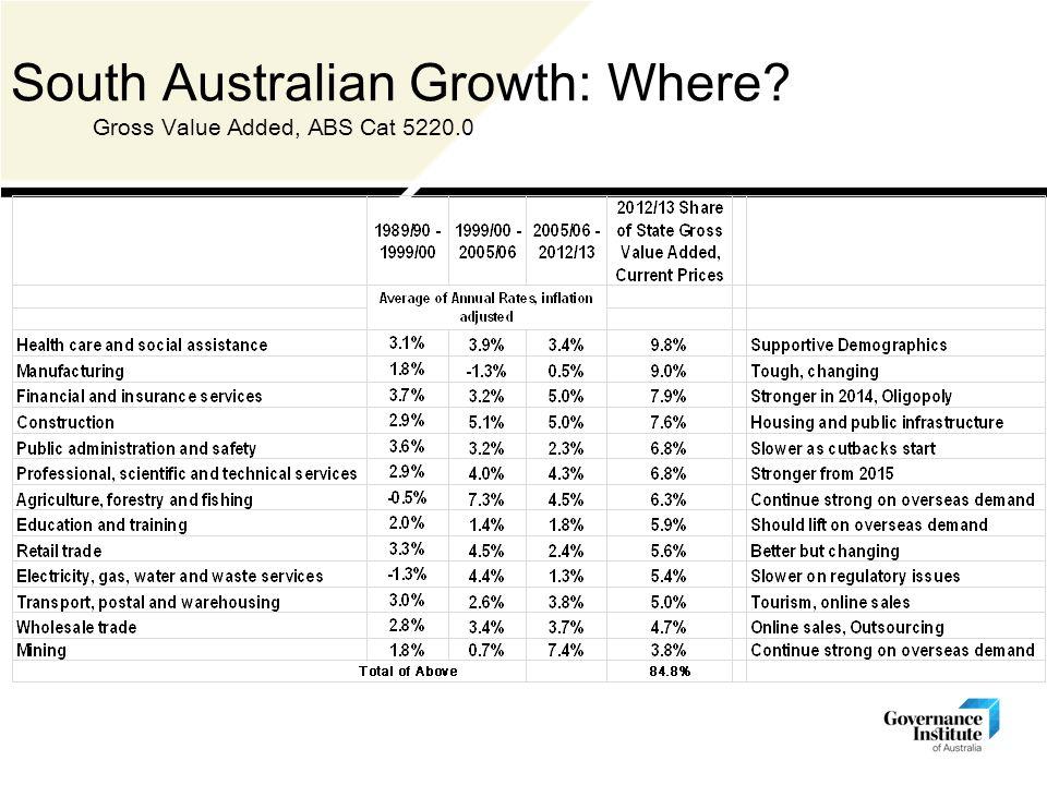 South Australian Growth: Where Gross Value Added, ABS Cat 5220.0