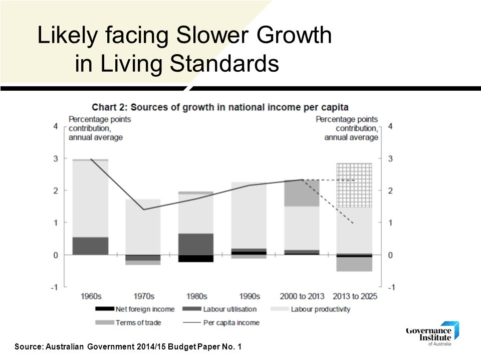 Likely facing Slower Growth in Living Standards Source: Australian Government 2014/15 Budget Paper No.