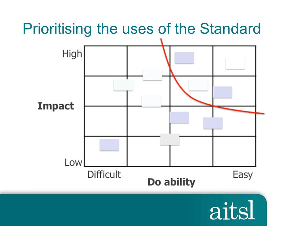 Prioritising the uses of the Standard