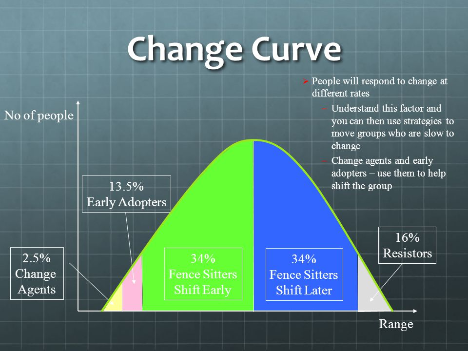 Change Curve No of people Range 2.5% Change Agents 13.5% Early Adopters 34% Fence Sitters Shift Early 34% Fence Sitters Shift Later 16% Resistors  People will respond to change at different rates –Understand this factor and you can then use strategies to move groups who are slow to change –Change agents and early adopters – use them to help shift the group