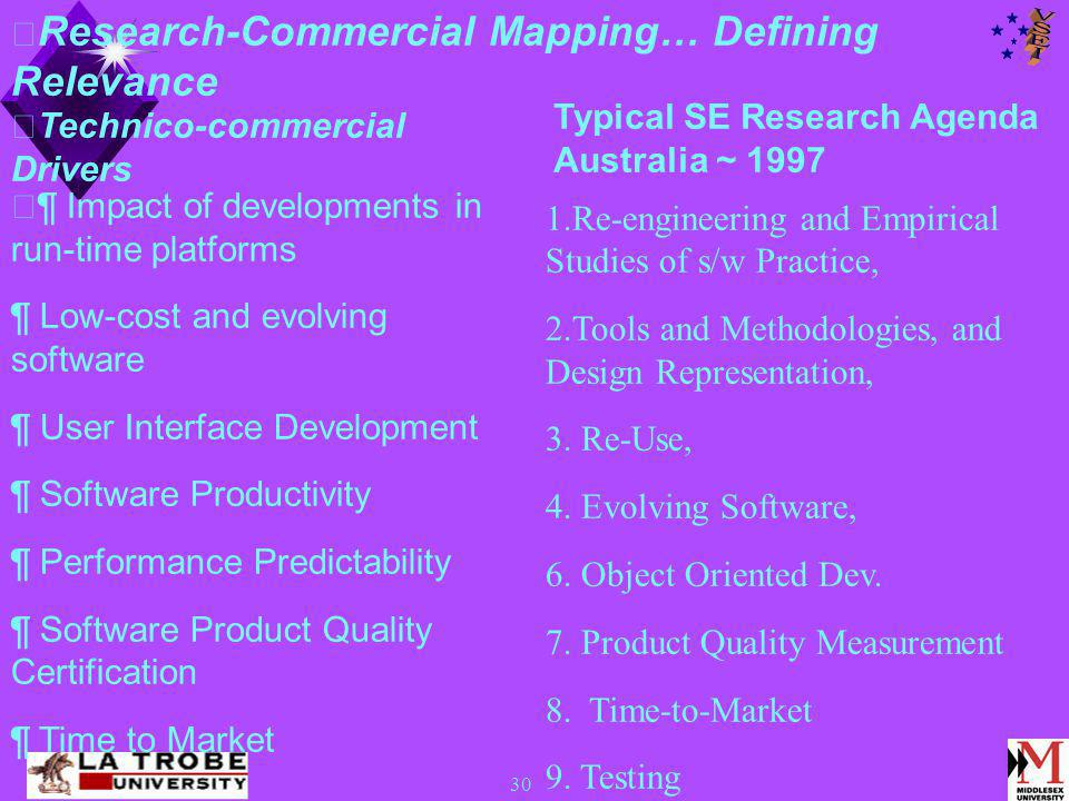 30 Typical SE Research Agenda Australia ~ 1997 1.Re-engineering and Empirical Studies of s/w Practice, 2.Tools and Methodologies, and Design Representation, 3.