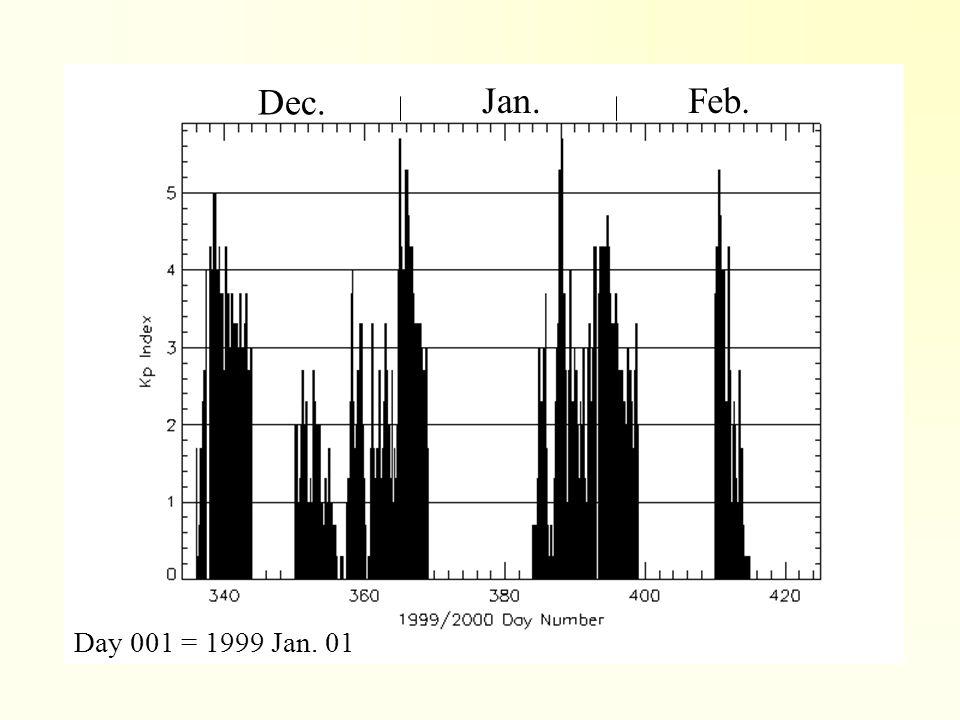 Dec. Jan.Feb. Day 001 = 1999 Jan. 01
