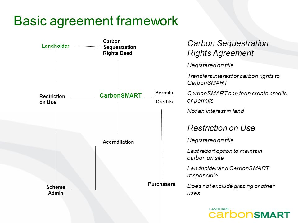 Basic agreement framework Accreditation Purchasers Permits Credits Scheme Admin Restriction on Use Registered on title Last resort option to maintain carbon on site Landholder and CarbonSMART responsible Does not exclude grazing or other uses CarbonSMART Landholder Carbon Sequestration Rights Deed Carbon Sequestration Rights Agreement Registered on title Transfers interest of carbon rights to CarbonSMART CarbonSMART can then create credits or permits Not an interest in land